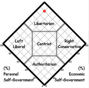 Are You A Libertarian?
